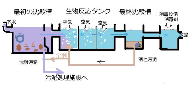 生活水処理工程